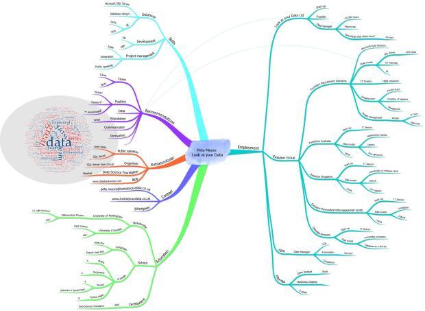a-mind-map-of-a-linkedin-profile